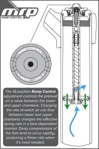 De par sa présence, la cartouchecréé donc deux volumes, dont le lien est contrôlé. Au départ, la pression est la même dans les deux. Lorsque la pression augmente à l'extérieurde la cartouche sous l'effet d'un choc, l'air veut s'y insérer. C'est possible tant que la différence de pression est faible.Le clapet s'y oppose plus fortement - en fonction du réglage - lorsque la différence augmente d'un coup.