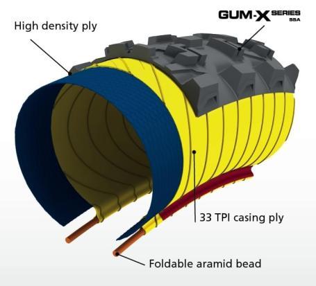 Chez Michelin, l'âme de la carcasse Reinforced est confié à une nappe de fils en 33Tpi : moins nombreux, mais plus gros, sensés être plus solides. Cette âme renferme une nappe de renfort : un tissu de très haute densité qui couvre l'ensemble du pneu, de tringle à tringle.