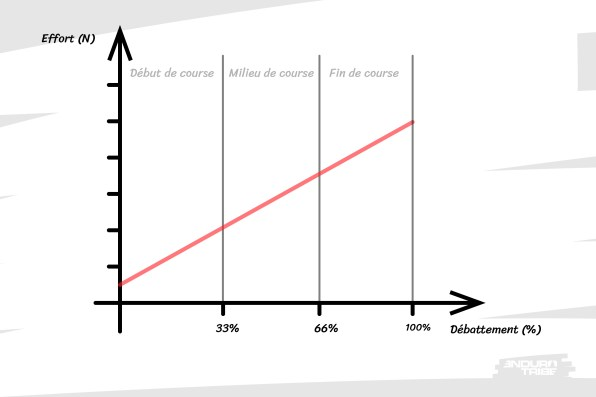 En rouge, la courbe de raideur du ressort hélicoïdal. L'effort qu'il oppose à sa compression est directement fonction de la distance dont on le comprime - fonction linéaire.