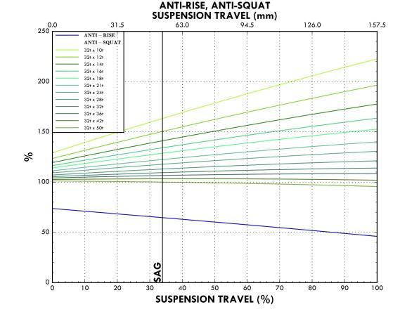 On y découvre un éventail de valeurs, en fonction du rapport de vitesse sur lequel on se trouve, comme avec n'importe quelle autre suspension. Ici, ce sont les courbes très constantes, nichées entre 100 et 120% pour ce qui est des phases de liaison, qui retiennent notre attention.