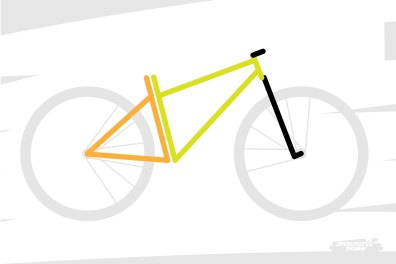 Ensuite, indépendamment (ou presque) des efforts de design et de conception qui sont déployés pour les démarquer, les VTT et leurs géométries sont toujours constitués de deux triangles : le triangle avant (en vert) et le triangle arrière (en orange), ayant un côté en commun. Ce sont eux et certaines de leurs dimensions qu'une géométrie cherche à définir.