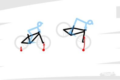 Néanmoins, il arrive que certaines circonstances amènent cette répartition à évoluer : debout vs assis sur le vélo, au freinage, pour faire un nose turn/bump... Ou en cas d'OTB !