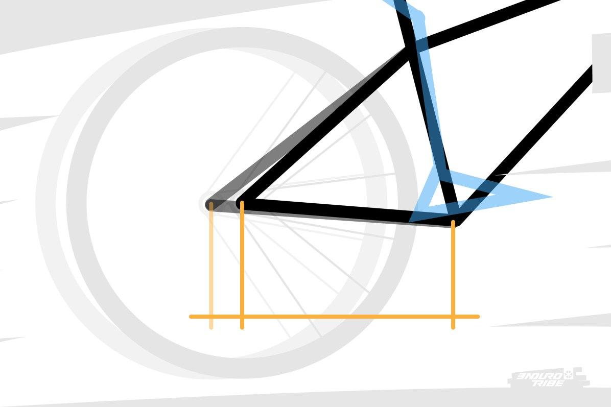 Dans tous les cas, d'un extrême à l'autre, on atteint une variation de 10%, non négligeable si l'on fixe tous les autres paramètres du vélo...