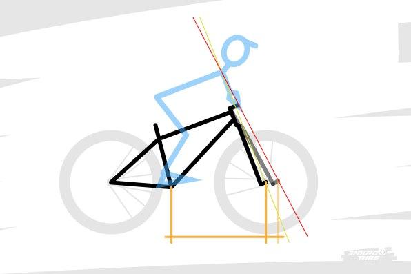 Finalement, parfois, c'est un empattement avant trop important, et pas un reach démesuré, qui peut donner la sensation d'un vélo trop grand. Roue avant trop loin devant, le pilote ne parvient pas à charger suffisamment la roue avant lorsqu'il le faut.