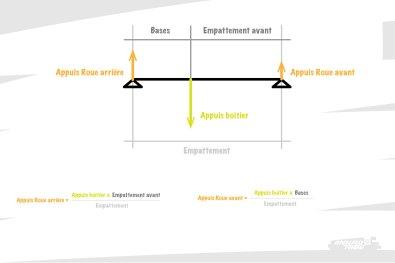 Dans ce cas de figure, les formules qui lient la position de la charge aux efforts à chaque appui sont clairement connues. En l'occurence, les appuis sur chaque roue dépendent clairement de la longueur des bases et de l'empattement avant !