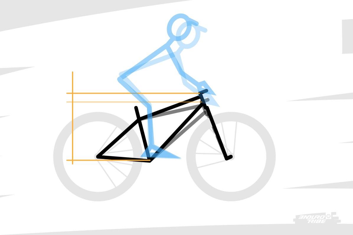 """À l'inverse, un stack trop faible tire trop les épaules vers le bas, au point de devoir casser le cou pour regarder loin devant. On a alors l'impression d'un vélo trop """"petit"""", parfois d'un boitier de pédalier trop haut. Dans les deux cas, c'est que le centre de gravité est trop """"au dessus"""" des points d'appuis, prêt à passer par l'avant, et que le stack trop faible """"casse les reins"""" en obligeant le pilote à se plier en deux."""