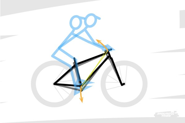Seconde règle : ne jamais oublier qu'en pratique, reach et stack varient avec la dynamique du vélo s'il est tout suspendu ! Lorsque l'on appuie sur les pédales pour prendre un appui, que l'on tire sur le cintre pour lever la roue avant... Bref, dès que l'assiette du vélo s'anime et que le vélo déploie sa dynamique, reach et stack sont eux aussi en mouvement. Pour cette raison, ne jamais oublier qu'un couple reach et stack d'un tout suspendu, ne donnera pas forcément le même résultat sur un autre, à la dynamique différente. Reach, stack, assiette et dynamique sont intimement liés.
