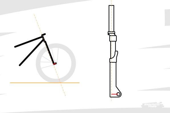 D'un point de vue purement géométrique, ces initiatives génèrent la même chose : par rapport à l'axe de la direction, la roue avant est décalée de plusieurs dizaines de millimètres...