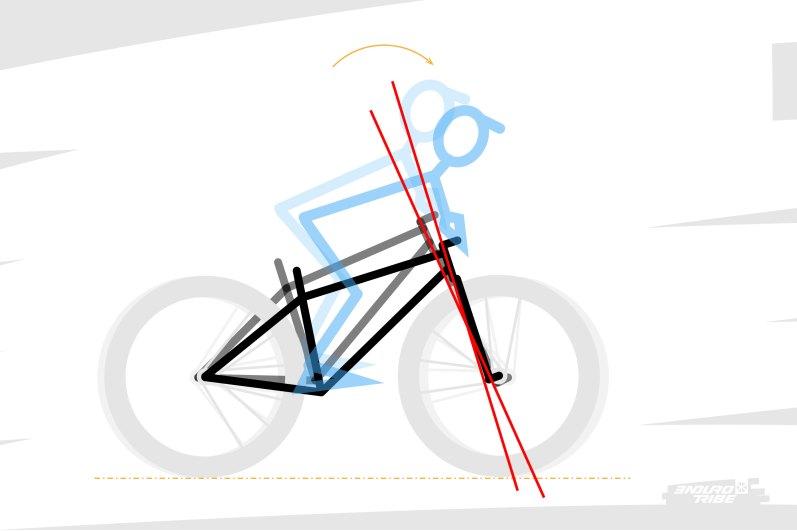 Plaçons nous dans le cas de figure du transfert de masse, d'avant en arrière, provoqué par un freinage, ou dans la pente... Avec les fourches télescopiques classiques qui équipent la plupart de nos vélos, un phénomène de plongée intervient.