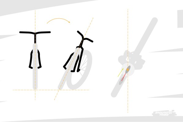 """Reprenons le cas de figure où l'on incline le vélo. Sous l'effet de l'auto-engagement, la roue avant tourne en direction du côté où l'on penche. Jusqu'où ?! En fait, jusqu'à ce que la chasse devienne nulle, ou presque, et qu'elle n'incite plus la direction à tourner. Qu'a-t-on dit d'un vélo dont la chasse est faible ?! que la direction parait maniable ! Donc la direction d'un vélo à angle de direction très couché """"devient maniable"""" quand on lui fait prendre de l'angle et que la courbe se resserre."""