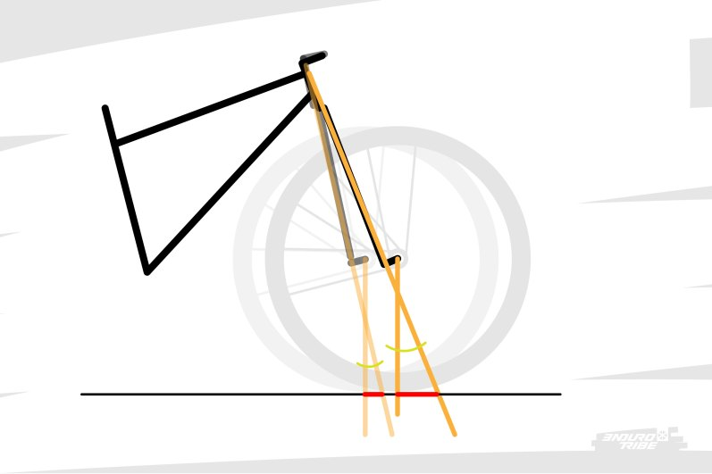 """Plus """"il y a d'angle"""" de chasse, plus il y a de chasse. On pourrait penser que c'eut été plus intelligent de la part du milieu du vélo qu'il utilise aussi cet angle, mais c'est bien connu... il ne fait jamais rien comme les autres... Du coup, il n'est pas rare de voir des erreurs ou lapsus. On confond d'abord souvent angle de chasse et angle de direction... Outch ! ce sont bien deux choses différentes..."""