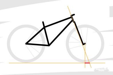 Cet angle implique que se forme une certaine distance entre la projection de cet axe au sol, et le réel point de contact de la roue. Cette distance, c'est ce que l'on appelle la chasse. Le trail en anglais.