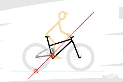 Dans ce cas, on peut tracer une nouvelle droite, qui relie cette fois-ci le point de contact de la roue arrière au sol au point de pivot principal de la suspension.