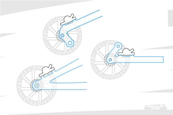 Il faut que l'étrier de frein suive ses mouvements induits par la suspension ! Pour ça, la très grande majorité des vélos du marché optent pour une solution très simple à réaliser : fixer l'étrier de frein sur l'élément dont la roue arrière est solidaire... Le triangle arrière lorsqu'il est unifié, les haubans lorsqu'ils sont flottants, les bases lorsqu'il s'agit d'un point de pivot fixe...