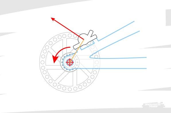 Le moment de freinage est assez facile à concevoir/modéliser si l'on cherche à le localiser sur l'axe de rotation de la roue arrière. Il s'agit de la distance qui sépare l'axe du centre de l'étrier - grosso-modo le rayon du disque - que multiplie la force. Plus la force et/ou le diamètre du disque est important, plus ça freine fort !