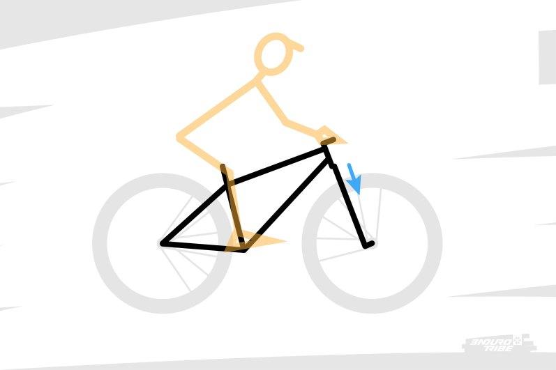 Dans ce cas, on l'a dit précédemment, la suspension avant a tendance à se comprimer sous le transfert de masse d'arrière en avant. Dans ce cas, on peut donc noter que l'ensemble pilote + vélo a tendance à pivoter... Autour de quel point ?!