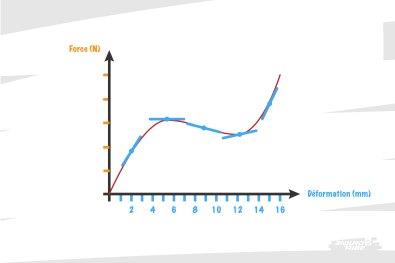 Pour une courbe de déformation qui serpente, c'est un peu plus compliqué, mais qu'importe.