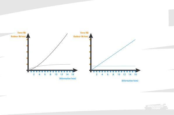 Dans tous les cas, on obtient une seconde courbe (courbe de raideur), qui complète la première (courbe de déformation/rigidité)