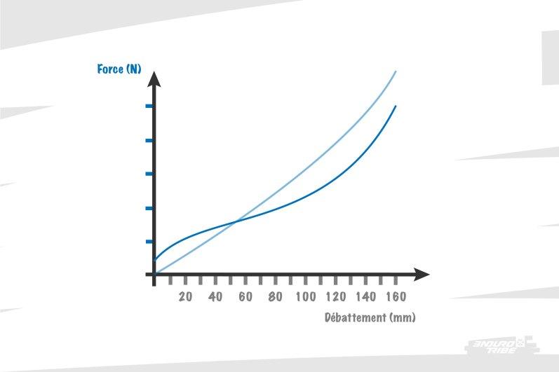"""La courbe de force """"inclut"""" les caractéristiques du type de ressort utilisé. Air et hélicoïdale ne donnent donc pas les mêmes résultats. C'est ici que s'illustre parfaitement l'idée qu'un vélo avec un ressort a un rendu plus """"linéaire"""", quand le même vélo doté d'un ressort pneumatique sera plus """"progressif""""."""