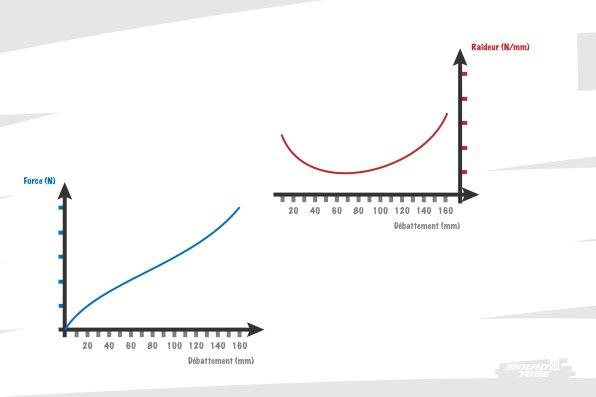 Il existe toujours des exceptions, mais dans la majorité des cas, il est possible de reconnaitre les courbes de force et de raideur modernes à leur allures et unités. La courbe de force est croissante, en S inversé. La courbe de raideur qui en découle est en forme de U, plus élevée à ses extrémité qu'en son centre...