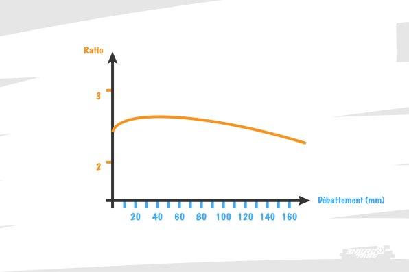 """La courbe des """"anciens"""" Sentinel et Patrol ressemble à ça : ratio de départ proche de celui de fin, et relative """"constance jusqu'au SAG avant de plonger. Il fallait """"taper"""" dans le vélo pour le """"forcer"""" à travailler après SAG."""