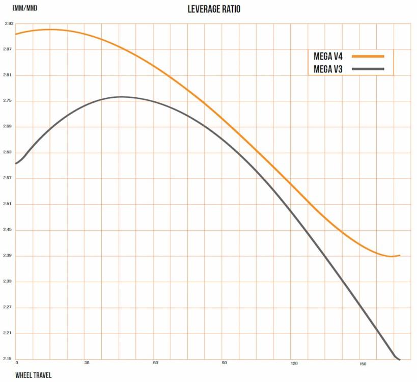 En effet, sa courbe de ratio opte pour une suspension moins progressive - 17% contre 22% auparavant -, un début de course moins dégressif, et dont le ratio moyen est plus élevé. Le nouveau Mega devrait laisser plus de liberté de réglage côté amortisseur - on pourra probablement jouer des réducteurs de volume ou non selon si on veut de la progressivité ou pas, quand l'ancien verrouiller un peu trop les choses.
