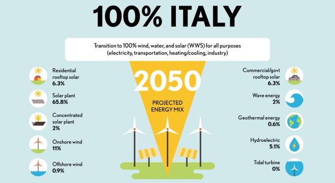 Italia ed energie rinnovabili (Infografica da The Solutions Project)