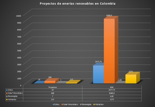 Energias Renovables en Colombia