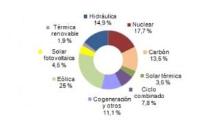 Récord de la eólica en un mes de mayo