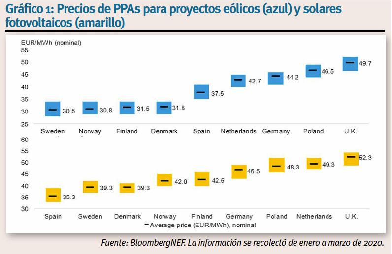 Rosa Tarragó. Green Banking. Gráfico Bloomberg