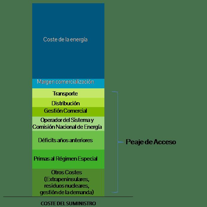 Estructura del coste de suministro. Fuente: Energía y Sociedad