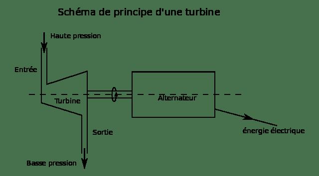 prix groupe électrogène 250 kva