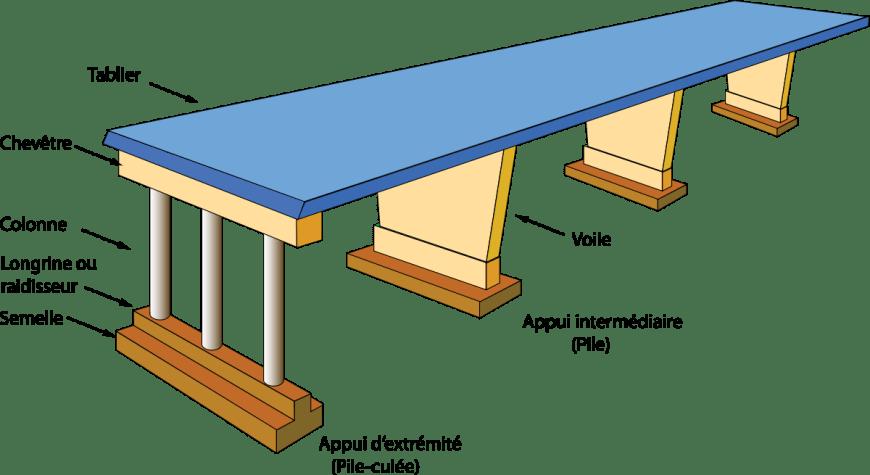 ossature bois technique et section des bois