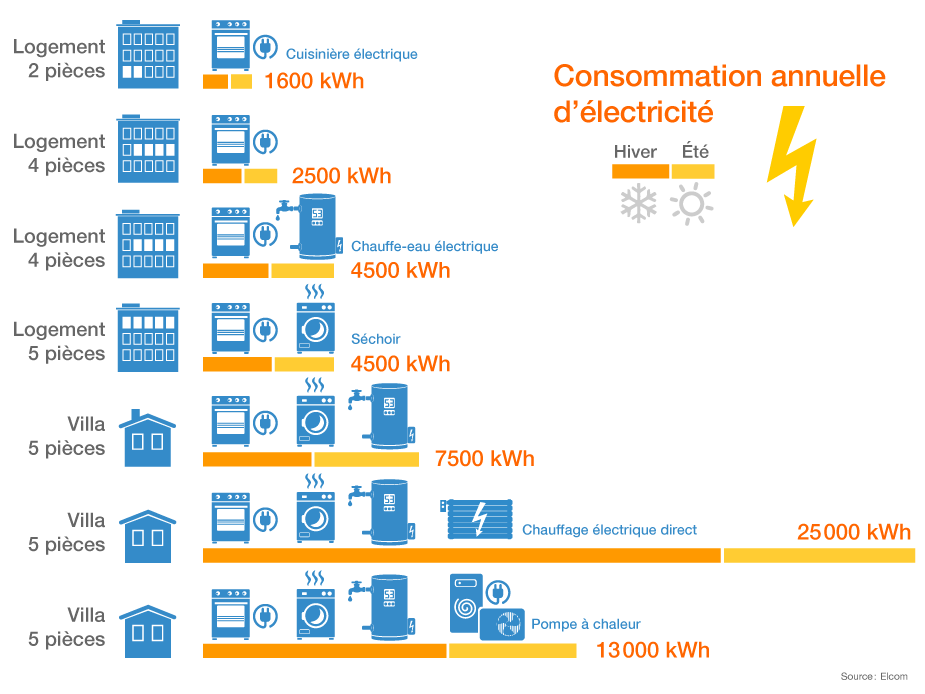 situer sa consommation d electricite