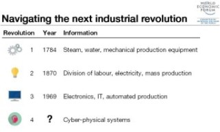 4th Industrial Revolution Graphic