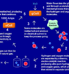 Idrolisi catalitica