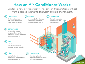 Energy Saver 101: Home Cooling Infographic | Department of Energy