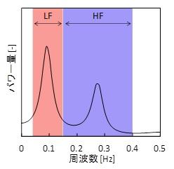 Fig.3 心拍変動のパワースペクトルと自律神経指標