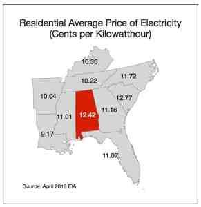 Alabama Power Electricity Expensive
