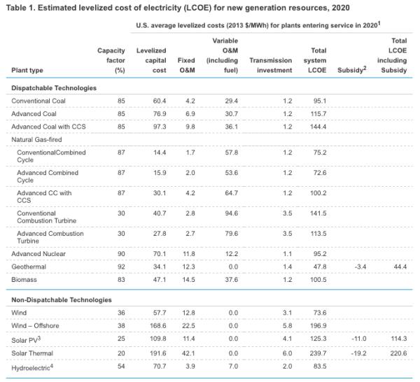 Energy-Information-Administration-Coal-Carbon-Capture-Storage-Renewables