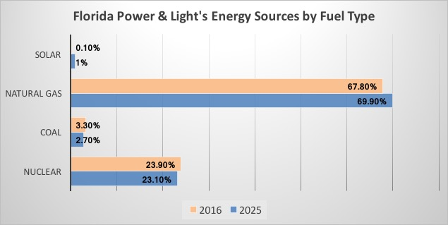 Data from FPL's Ten Year Power Plant Site Plan submitted to the Public Service Commission in April 2016
