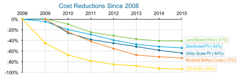 The costs of wind and solar photovoltaic (PV) power have declined singificantly in recent years. Source: Department of Energy
