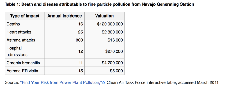 "Source: ""Find Your Risk from Power Plant Pollution,"" Clean Air Task Force on Navajo Generating Station coal plant"