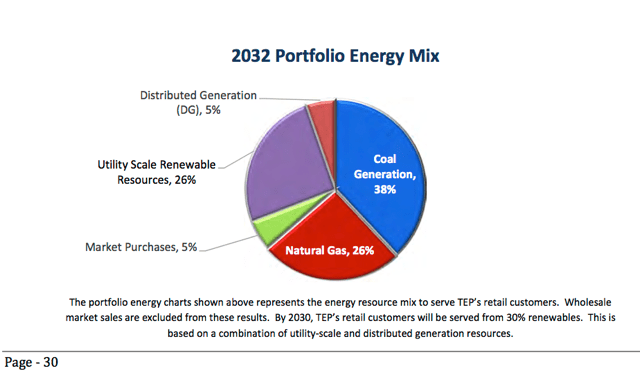 TEP 2032 Energy Mix (From IRP)