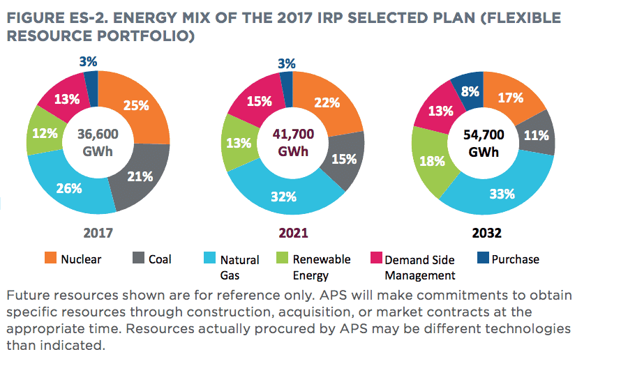 APS fuel mix projections, from its Integrated Resource Plan
