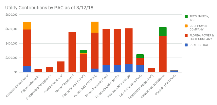 Florida Investor Owned Utilities 2018 PAC Contributions