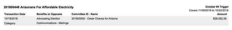 The Pinnacle West-funded Arizonans For Affordable Electricity spent $28,092 to help Cesar Chavez's reelection campaign