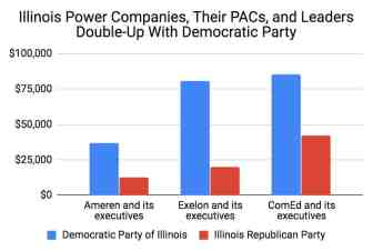 Illinois Power Companies Double Up with Democrats