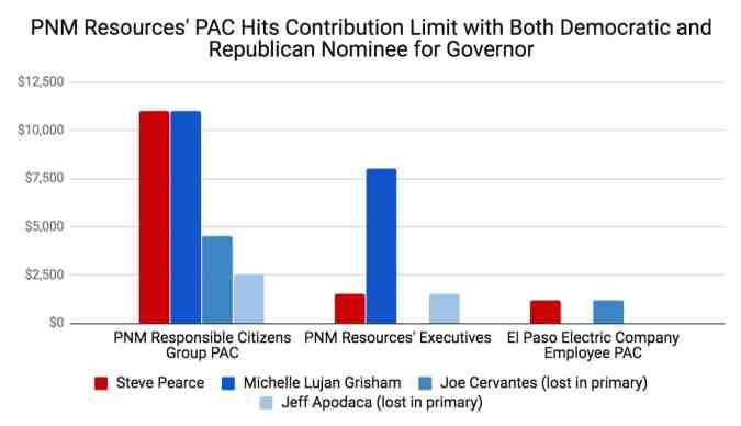 PNM Resources Contributions to New Mexico Governor Candidates