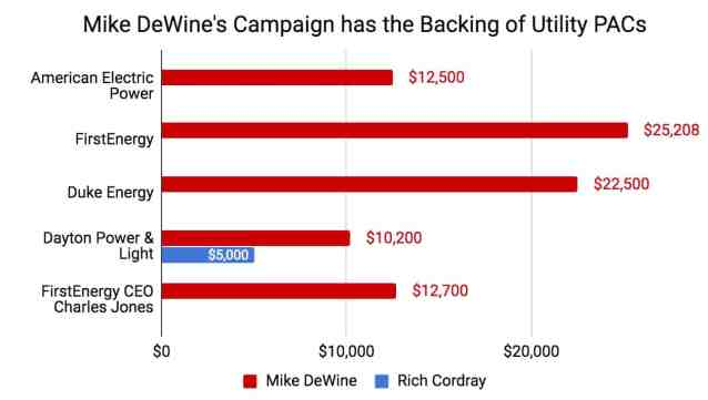 Utility PACs Support Mike DeWine
